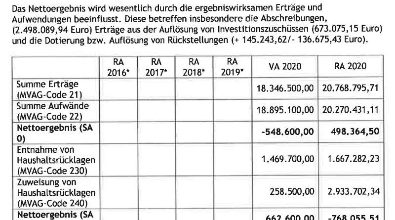 Finanzielle Lage der Marktgemeinde Vorchdorf